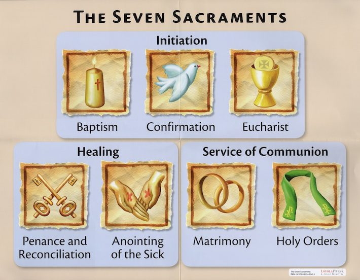 The Seven Sacraments/Parts of the Mass, Poster Set | Communication ...