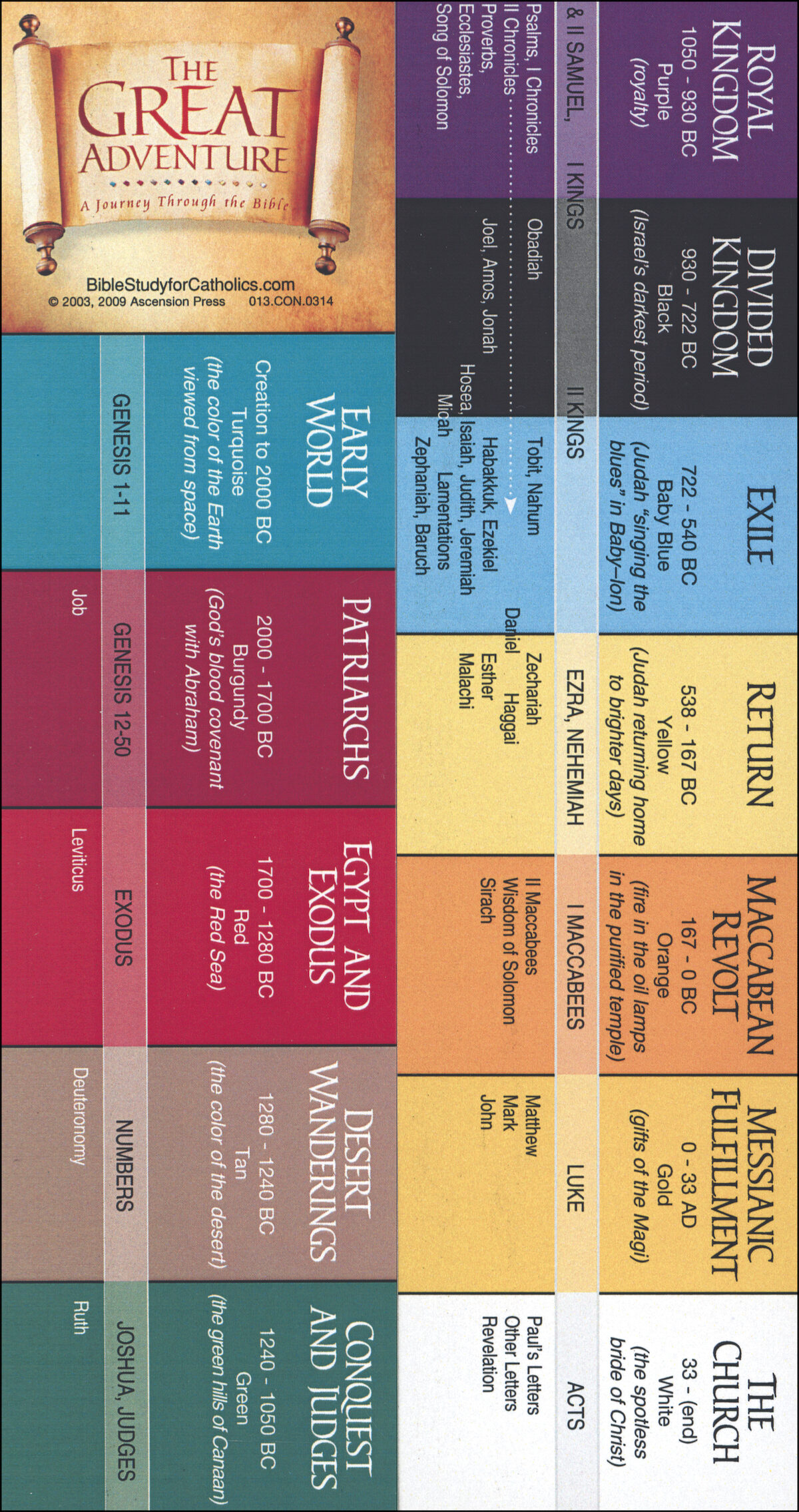 Bible Timeline Bible