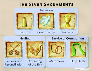 Seven Sacraments and The Mass Posters
