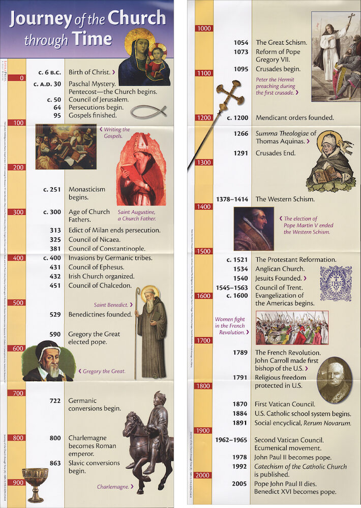 Journey of the Church through Time, Poster Set